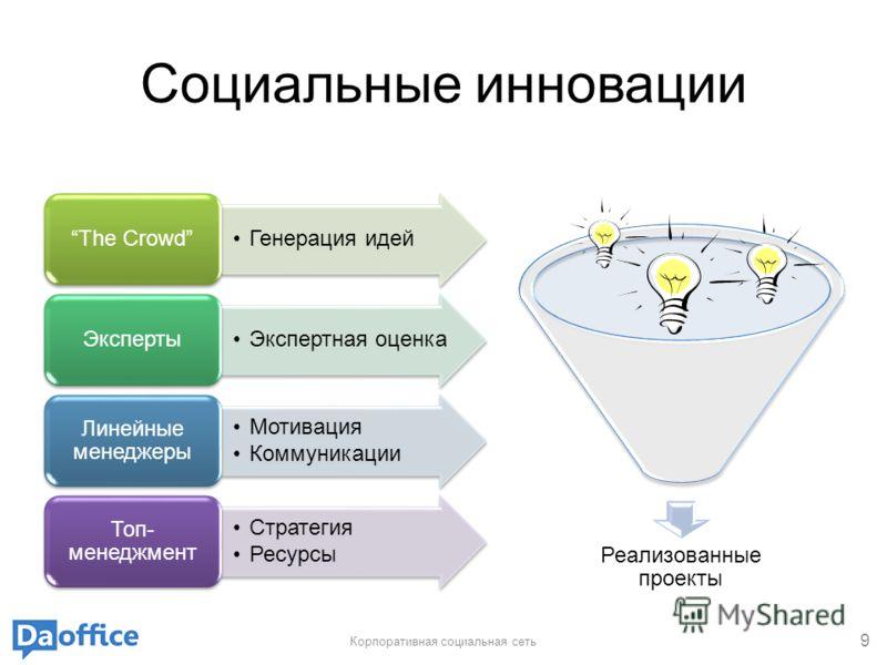 Социальные инновации Корпоративная социальная сеть 9 Генерация идей The Crowd Экспертная оценка Эксперты Мотивация Коммуникации Линейные менеджеры Стратегия Ресурсы Топ- менеджмент Реализованные проекты