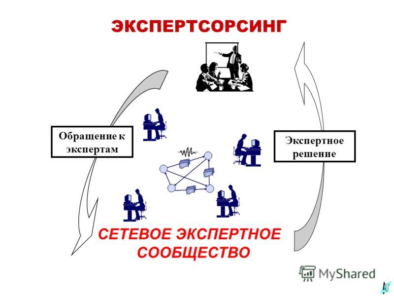 ЭКСПЕРТСОРСИНГ СЕТЕВОЕ ЭКСПЕРТНОЕ СООБЩЕСТВО Экспертное решение Обращение к экспертам