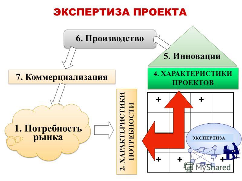 ЭКСПЕРТИЗА ПРОЕКТА 2. ХАРАКТЕРИСТИКИ ПОТРЕБНОСТИ 6. Производство 4. ХАРАКТЕРИСТИКИ ПРОЕКТОВ ++ + +++ 7. Коммерциализация ЭКСПЕРТИЗА 5. Инновации 1. Потребность рынка