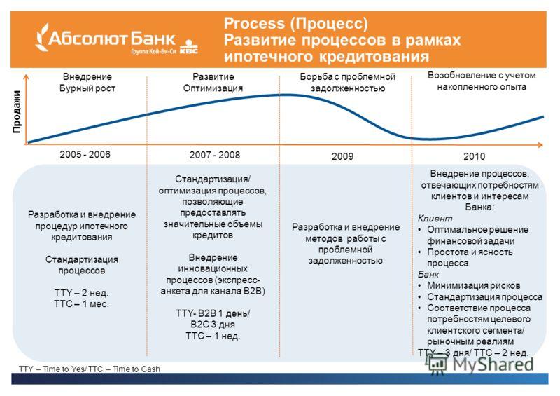 Process (Процесс) Развитие процессов в рамках ипотечного кредитования Продажи 2005 - 2006 2007 - 2008 20092010 Внедрение Бурный рост Развитие Оптимизация Борьба с проблемной задолженностью Возобновление с учетом накопленного опыта Разработка и внедре