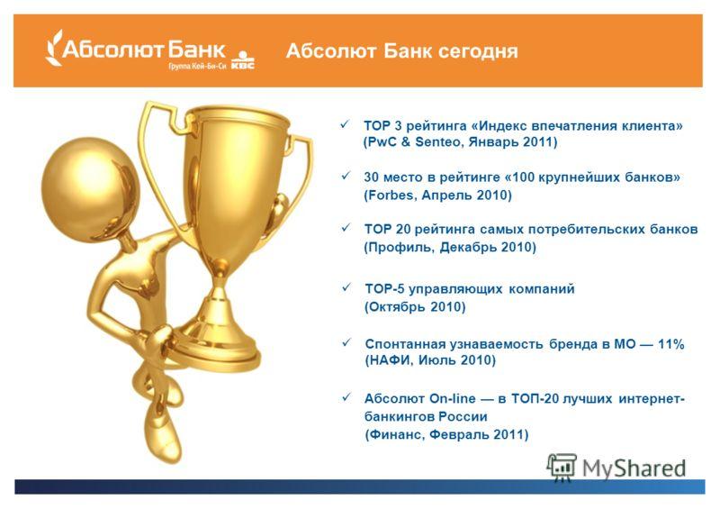 Абсолют Банк сегодня ТОР 3 рейтинга «Индекс впечатления клиента» (PwC & Senteo, Январь 2011) 30 место в рейтинге «100 крупнейших банков» (Forbes, Апрель 2010) ТОР 20 рейтинга самых потребительских банков (Профиль, Декабрь 2010) ТОР-5 управляющих комп