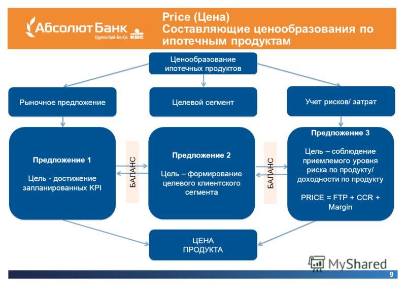 Price (Цена) Составляющие ценообразования по ипотечным продуктам 9 Ценообразование ипотечных продуктов Рыночное предложение Учет рисков/ затрат Предложение 1 Цель - достижение запланированных KPI Предложение 1 Цель - достижение запланированных KPI БА