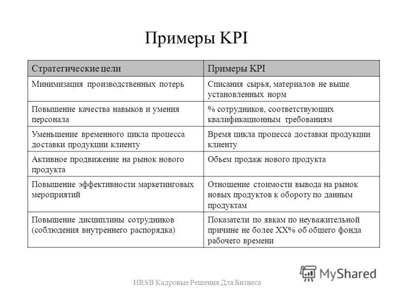 Примеры KPI HRSB Кадровые Решения Для Бизнеса Стратегические целиПримеры KPI Минимизация производственных потерьСписания сырья, материалов не выше установленных норм Повышение качества навыков и умения персонала % сотрудников, соответствующих квалифи
