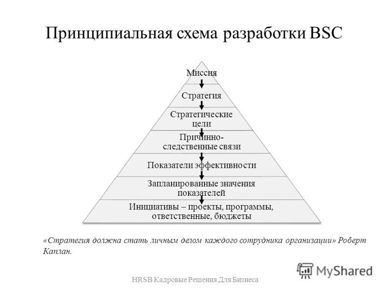 Принципиальная схема разработки BSC «Стратегия должна стать личным делом каждого сотрудника организации» Роберт Каплан. HRSB Кадровые Решения Для Бизнеса Миссия Стратегия Стратегические цели Причинно- следственные связи Показатели эффективности Запла