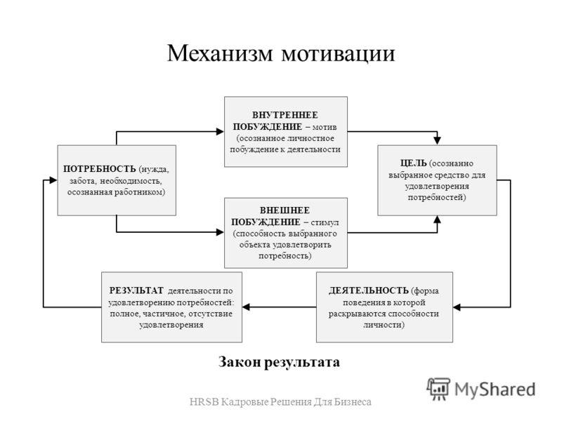 Механизм мотивации Закон