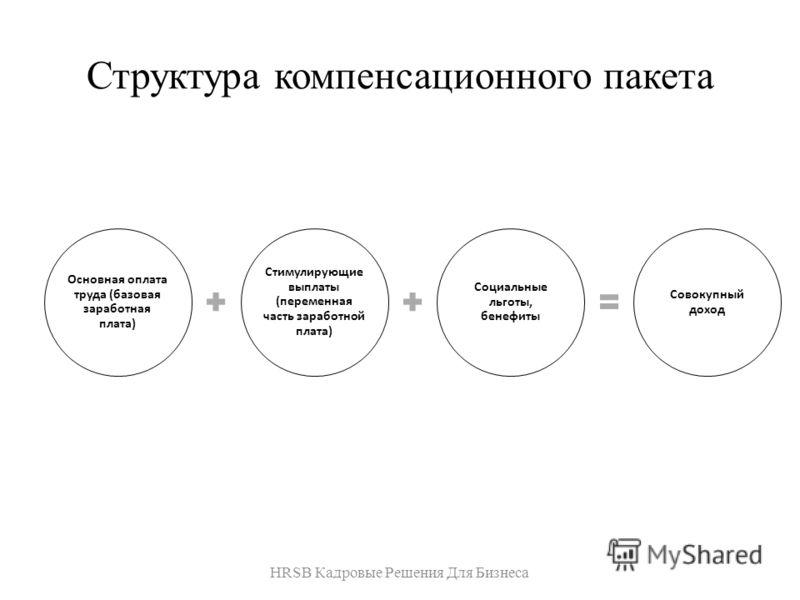 Структура компенсационного пакета HRSB Кадровые Решения Для Бизнеса Основная оплата труда (базовая заработная плата) Стимулирующие выплаты (переменная часть заработной плата) Социальные льготы, бенефиты Совокупный доход