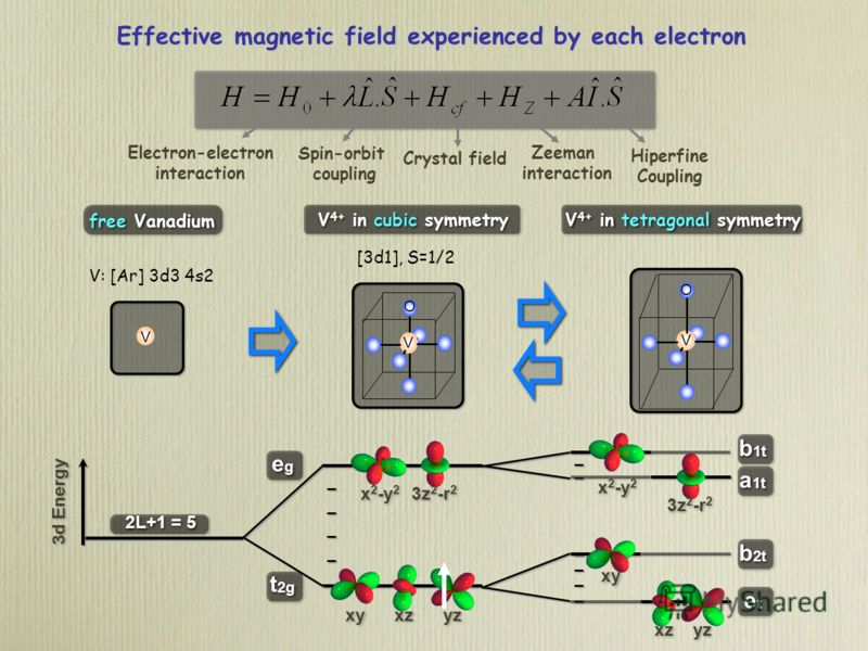 Effective magnetic field experienced by each electron Electron-electron interaction Spin-orbit coupling Hiperfine Coupling Crystal field Zeeman interaction 3d Energy egeg egeg t 2g 2L+1 = 5 3z 2 -r 2 x 2 -y 2 xz xy yz x 2 -y 2 3z 2 -r 2 xy xz yz b 1t