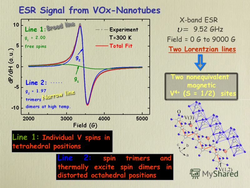ESR Signal from VOx-Nanotubes Two Lorentzian lines Two nonequivalent magnetic V 4+ (S = 1/2) sites Line 1: Individual V spins in tetrahedral positions Line 2: spin trimers and thermally excite spin dimers in distorted octahedral positions X-band ESR