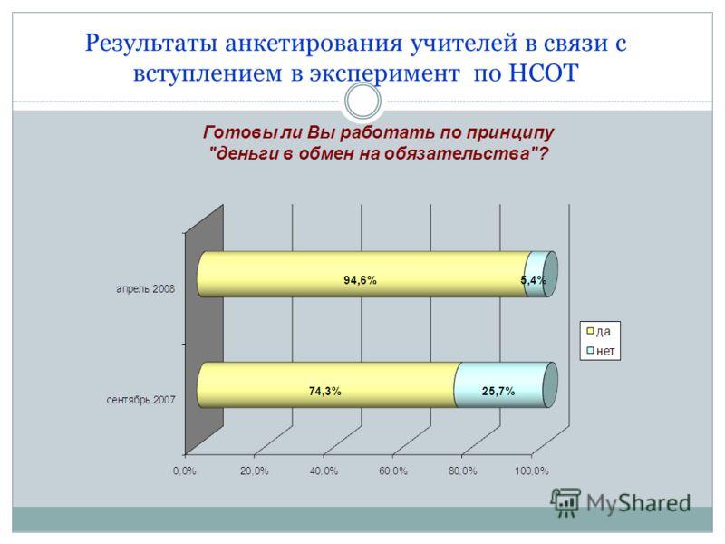 Результаты анкетирования учителей в связи с вступлением в эксперимент по НСОТ