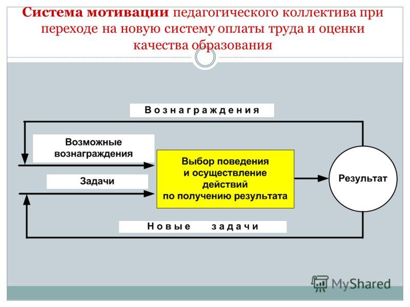Система мотивации педагогического коллектива при переходе на новую систему оплаты труда и оценки качества образования