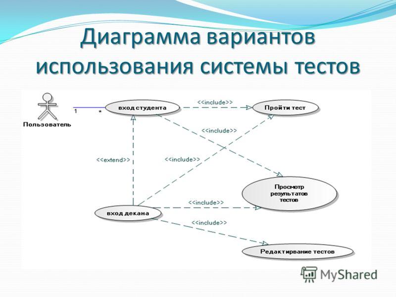 Диаграмма вариантов использования системы тестов