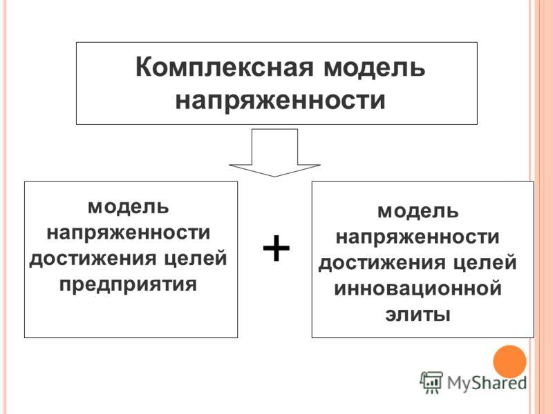 Комплексная модель напряженности модель напряженности достижения целей предприятия модель напряженности достижения целей инновационной элиты +
