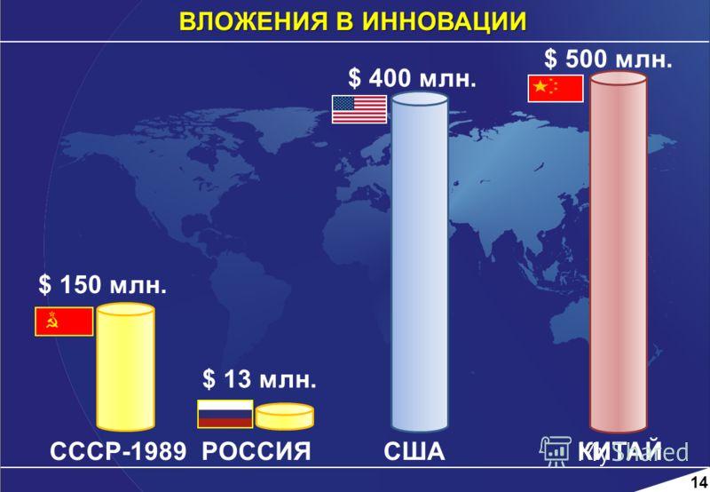 ВЛОЖЕНИЯ В ИННОВАЦИИ $ 150 млн. СССР-1989 $ 13 млн. РОССИЯСША $ 400 млн. КИТАЙ $ 500 млн. 14
