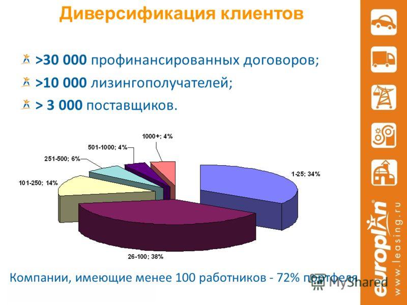 Диверсификация клиентов >30 000 профинансированных договоров; >10 000 лизингополучателей; > 3 000 поставщиков. Компании, имеющие менее 100 работников - 72% портфеля