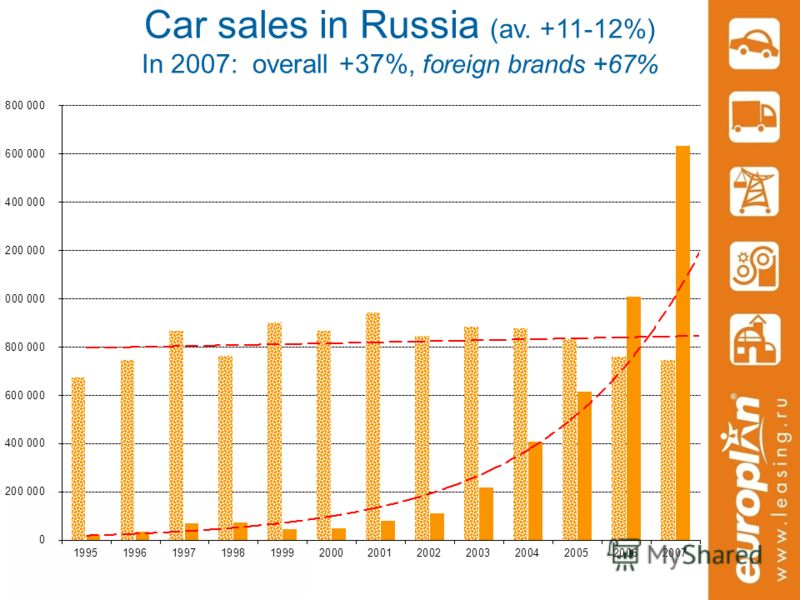 Car sales in Russia (av. +11-12%) In 2007: overall +37%, foreign brands +67%
