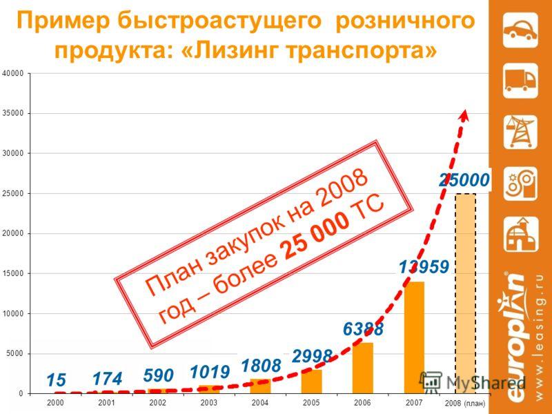 План закупок на 2008 год – более 25 000 ТС Пример быстроастущего розничного продукта: «Лизинг транспорта»