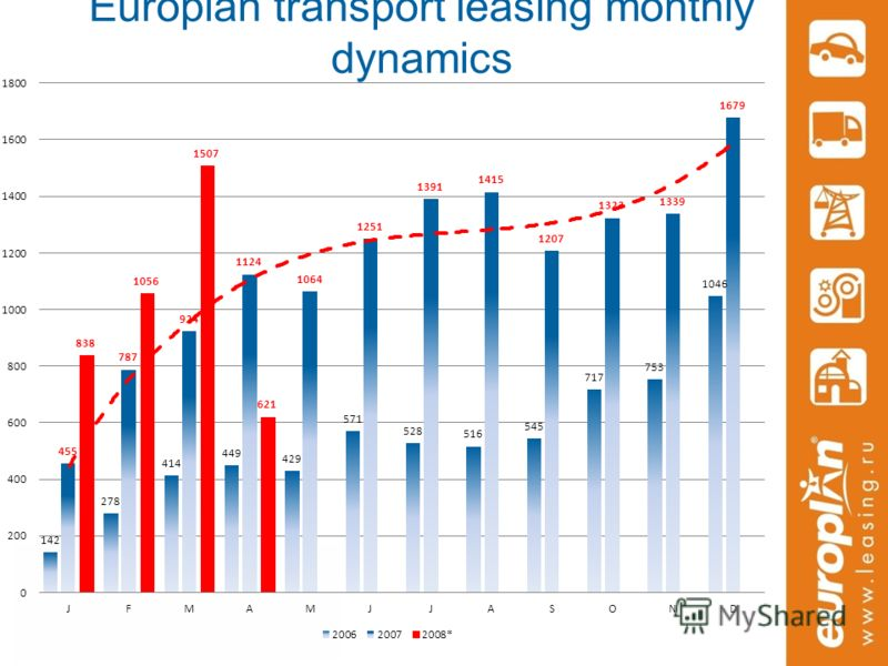 Europlan transport leasing monthly dynamics
