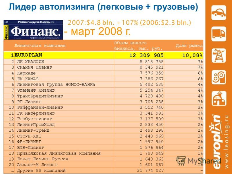 Лидер автолизинга (легковые + грузовые) - март 2008 г. 2007:$4.8 bln. +107% (2006:$2.3 bln.)