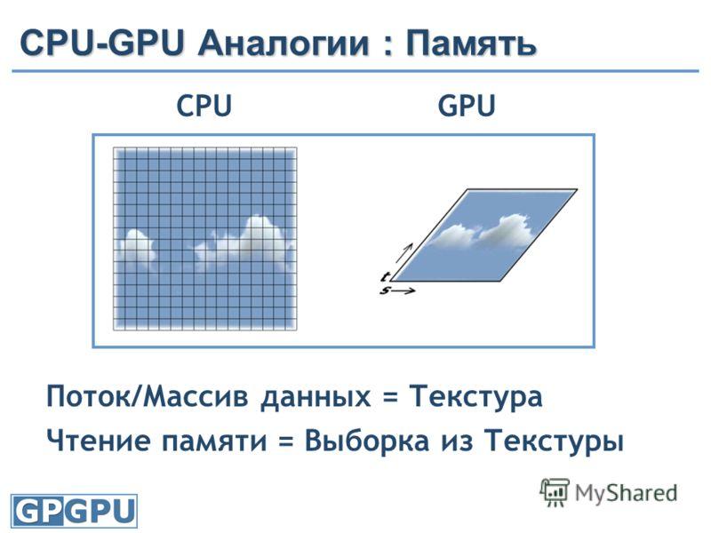 CPU-GPU Аналогии : Память CPU GPU Поток/Массив данных = Текстура Чтение памяти = Выборка из Текстуры