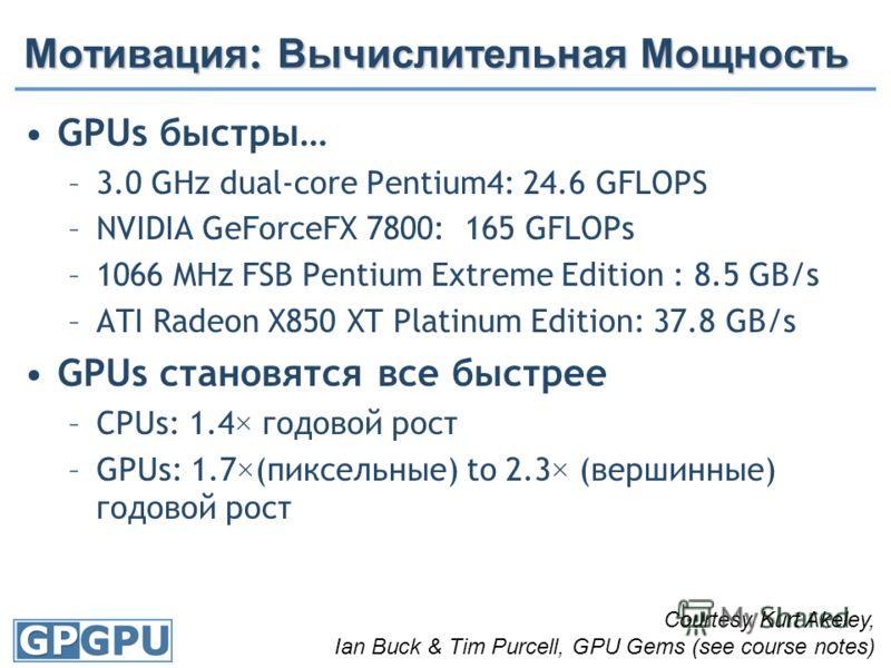 Мотивация : Вычислительная Мощность GPUs быстры… –3.0 GHz dual-core Pentium4: 24.6 GFLOPS –NVIDIA GeForceFX 7800: 165 GFLOPs –1066 MHz FSB Pentium Extreme Edition : 8.5 GB/s –ATI Radeon X850 XT Platinum Edition: 37.8 GB/s GPUs становятся все быстрее