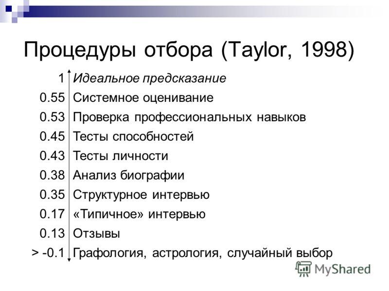Процедуры отбора (Taylor, 1998) 1Идеальное предсказание 0.55Системное оценивание 0.53Проверка профессиональных навыков 0.45Тесты способностей 0.43Тесты личности 0.38Анализ биографии 0.35Структурное интервью 0.17«Типичное» интервью 0.13Отзывы > -0.1Гр
