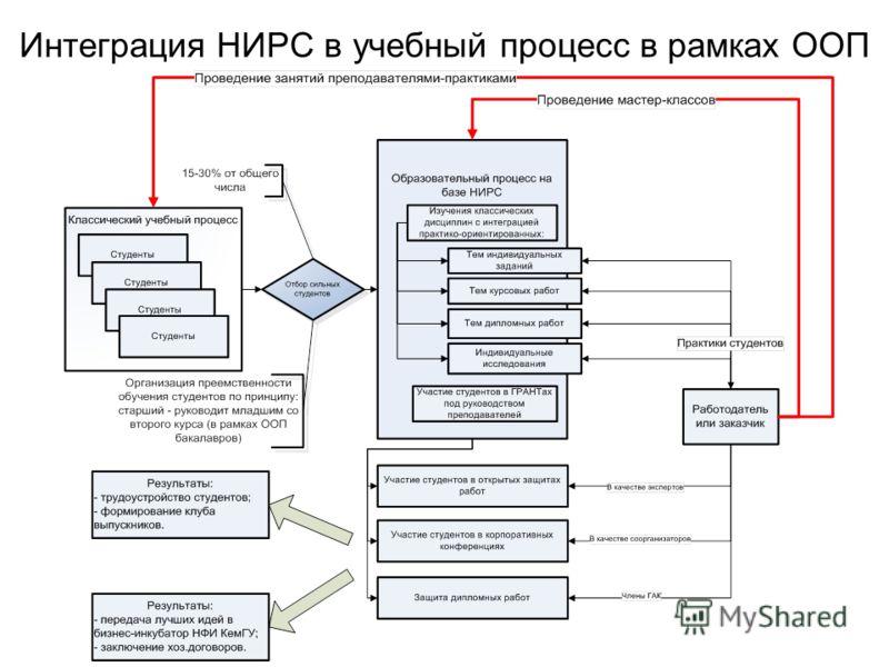 Интеграция НИРС в учебный процесс в рамках ООП