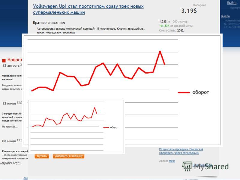 9 Забота о пользователях окупается их щедростью! Пример: Copylancer.ru Страница должна содержать только нужную пользователю информацию Важные и полезные для пользователей ссылки должны находиться на легко заметных местах Система уведомлений на каждой