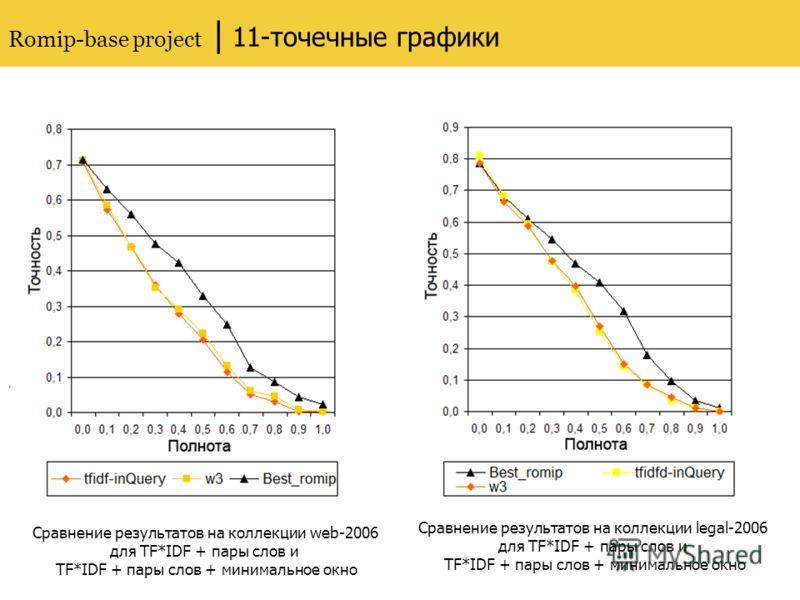 Romip-base project | 11-точечные графики, Сравнение результатов на коллекции web-2006 для TF*IDF + пары слов и TF*IDF + пары слов + минимальное окно Сравнение результатов на коллекции legal-2006 для TF*IDF + пары слов и TF*IDF + пары слов + минимальн