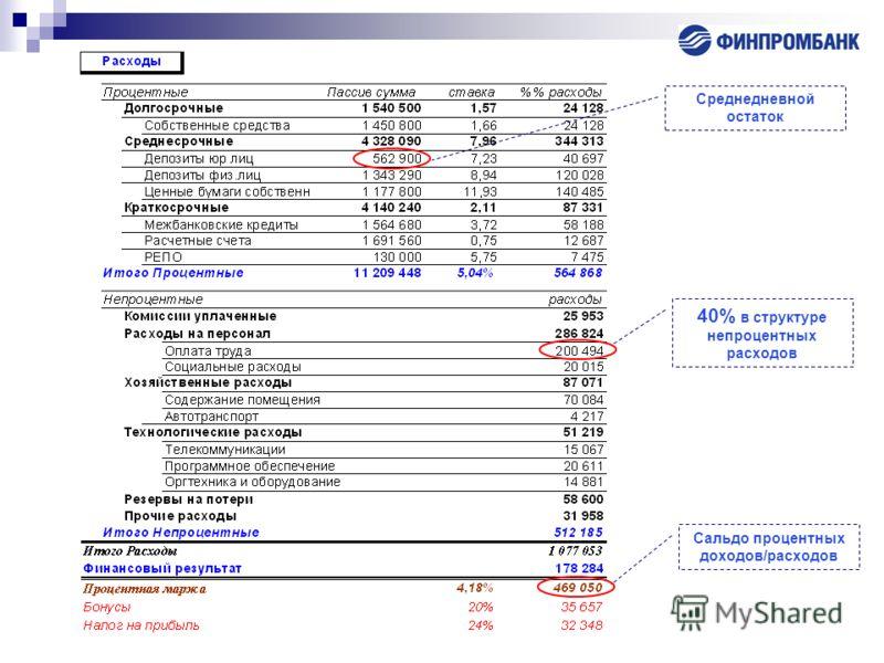 Среднедневной остаток 40% в структуре непроцентных расходов Сальдо процентных доходов/расходов