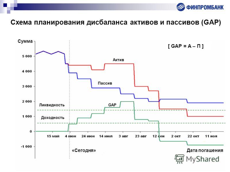 Схема планирования дисбаланса активов и пассивов (GAP) Сумма [ GAP = A – П ] Актив Пассив GAP Ликвидность Доходность «Сегодня»Дата погашения Сумма