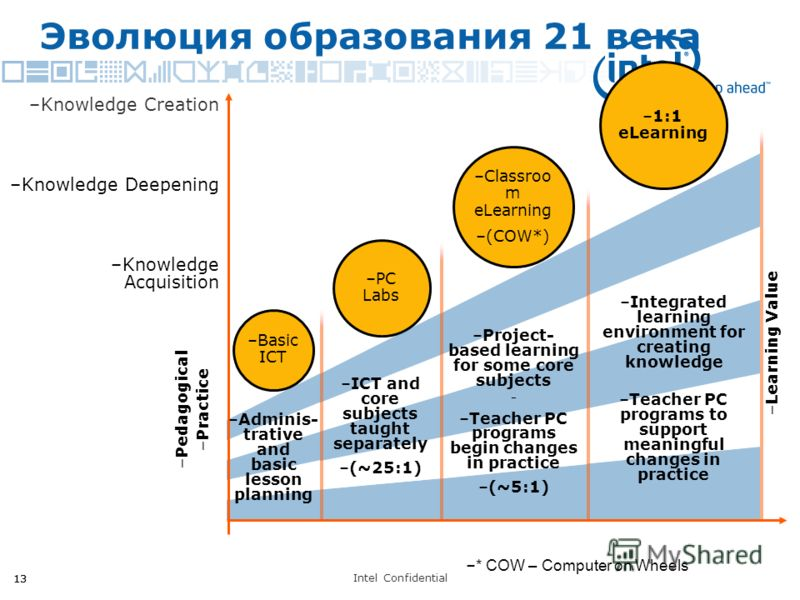 Intel Confidential 13 –PC Labs –ICT and core subjects taught separately –(~25:1) –Basic ICT Эволюция образования 21 века –Learning Value –1:1 eLearning –Knowledge Acquisition –Knowledge Deepening –Knowledge Creation –Adminis- trative and basic lesson