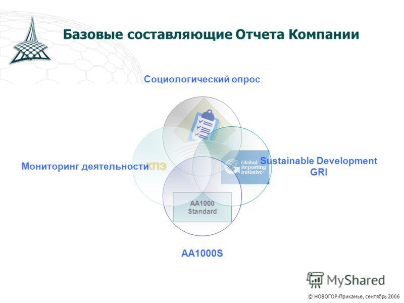 Базовые составляющие Отчета Компании АА1000 Standard КПЭ © НОВОГОР-Прикамье, сентябрь 2006