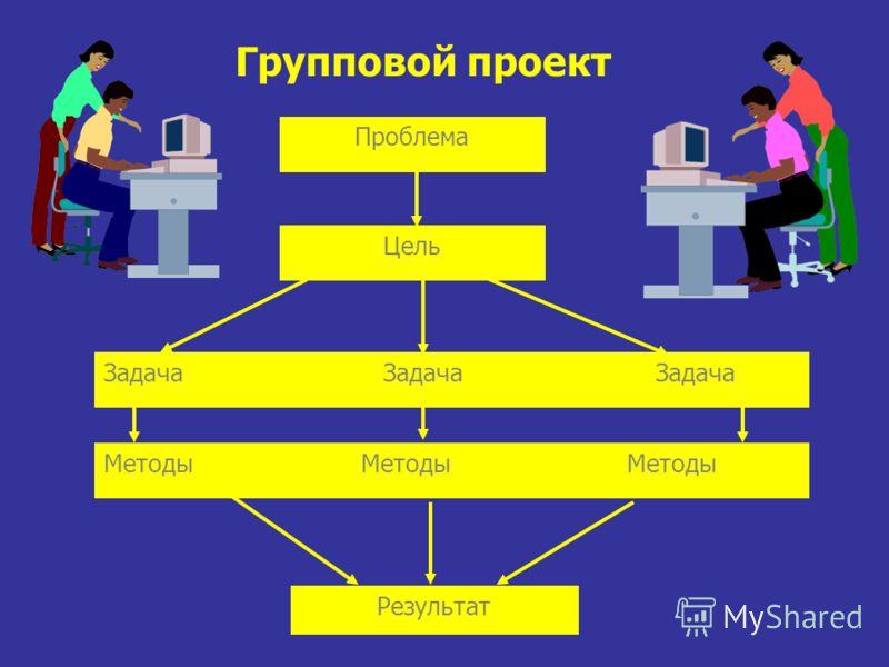 Задача Задача Задача Методы Методы Методы Проблема Цель Результат Групповой проект