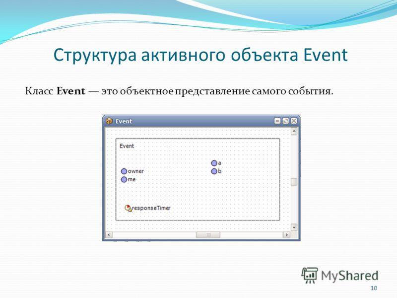 Структура активного объекта Event Класс Event это объектное представление самого события. 10