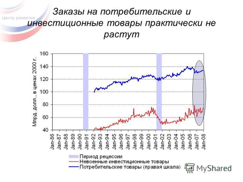 Заказы на потребительские и инвестиционные товары практически не растут