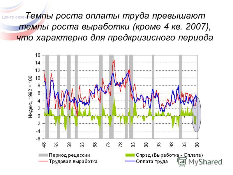 Темпы роста оплаты труда превышают темпы роста выработки (кроме 4 кв. 2007), что характерно для предкризисного периода