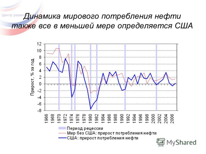 Динамика мирового потребления нефти также все в меньшей мере определяется США