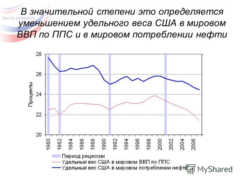 В значительной степени это определяется уменьшением удельного веса США в мировом ВВП по ППС и в мировом потреблении нефти