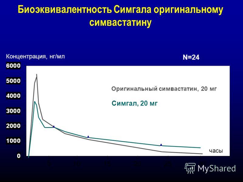 Биоэквивалентность Симгала оригинальному симвастатину Концентрация, нг/мл Оригинальный симвастатин, 20 мг Симгал, 20 мг N=24 часы 5 1015202530
