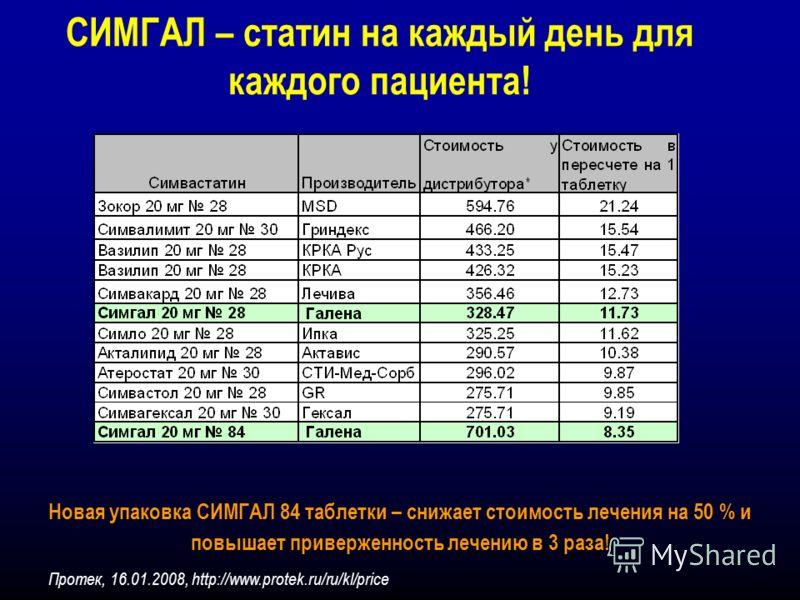 СИМГАЛ – статин на каждый день для каждого пациента! Новая упаковка СИМГАЛ 84 таблетки – снижает стоимость лечения на 50 % и повышает приверженность лечению в 3 раза! Протек, 16.01.2008, http://www.protek.ru/ru/kl/price