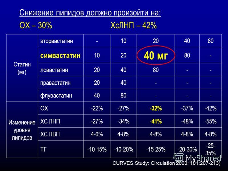 Снижение липидов должно произойти на: ОХ – 30% ХсЛНП – 42% Статин (мг) аторвастатин-10204080 симвастатин 1020 40 мг 80- ловастатин204080-- правастатин2040--- флувастатин4080--- Изменение уровня липидов ОХ-22%-27% -32% -37%-42% ХС ЛНП-27%-34% - 41% -4