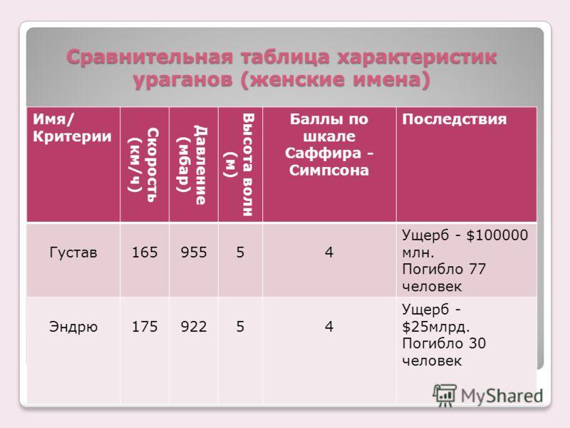 Сравнительная таблица характеристик ураганов (женские имена) Имя/ Критерии Скорость (км / ч) Давление (мбар) Высота волн (м) Баллы по шкале Саффира - Симпсона Последствия Густав16595554 Ущерб - $100000 млн. Погибло 77 человек Эндрю17592254 Ущерб - $2