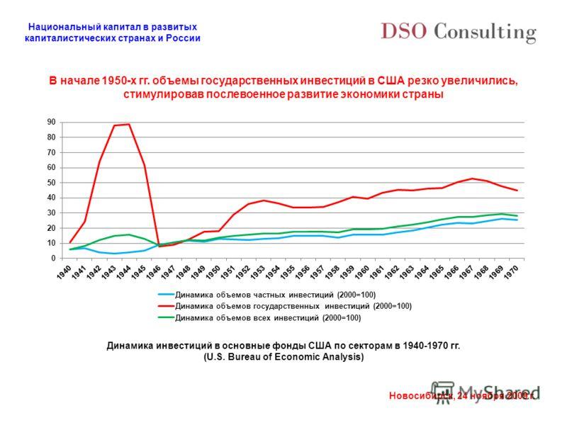 Национальный капитал в развитых капиталистических странах и России Новосибирск, 24 ноября 2009 г. В начале 1950-х гг. объемы государственных инвестиций в США резко увеличились, стимулировав послевоенное развитие экономики страны Динамика инвестиций в