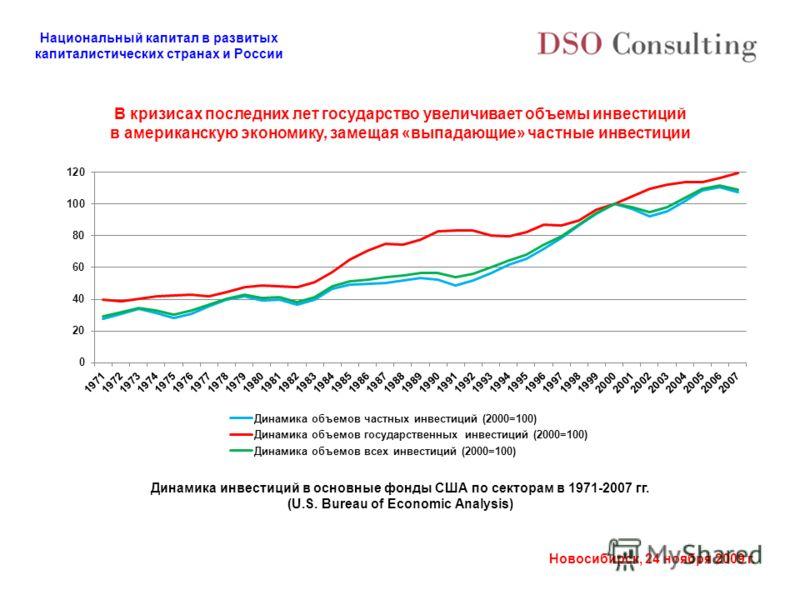 Национальный капитал в развитых капиталистических странах и России Новосибирск, 24 ноября 2009 г. В кризисах последних лет государство увеличивает объемы инвестиций в американскую экономику, замещая «выпадающие» частные инвестиции Динамика инвестиций