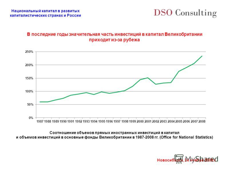 Национальный капитал в развитых капиталистических странах и России Новосибирск, 24 ноября 2009 г. В последние годы значительная часть инвестиций в капитал Великобритании приходит из-за рубежа Соотношение объемов прямых иностранных инвестиций в капита