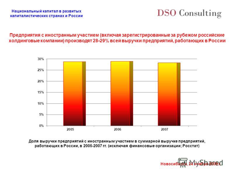Национальный капитал в развитых капиталистических странах и России Новосибирск, 24 ноября 2009 г. Предприятия с иностранным участием (включая зарегистрированные за рубежом российские холдинговые компании) производят 28-29% всей выручки предприятий, р