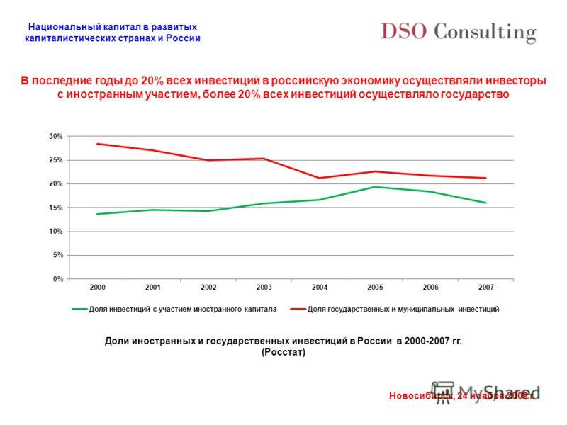 Национальный капитал в развитых капиталистических странах и России Новосибирск, 24 ноября 2009 г. В последние годы до 20% всех инвестиций в российскую экономику осуществляли инвесторы с иностранным участием, более 20% всех инвестиций осуществляло гос