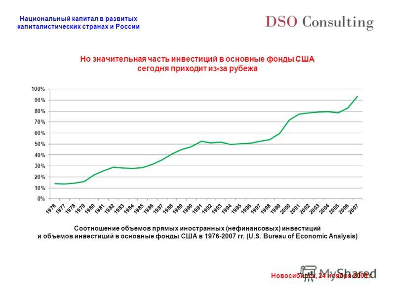 Национальный капитал в развитых капиталистических странах и России Новосибирск, 24 ноября 2009 г. Но значительная часть инвестиций в основные фонды США сегодня приходит из-за рубежа Соотношение объемов прямых иностранных (нефинансовых) инвестиций и о