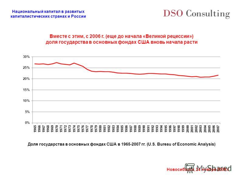 Национальный капитал в развитых капиталистических странах и России Новосибирск, 24 ноября 2009 г. Вместе с этим, с 2006 г. (еще до начала «Великой рецессии») доля государства в основных фондах США вновь начала расти Доля государства в основных фондах