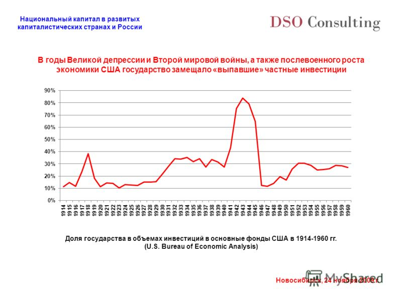 Национальный капитал в развитых капиталистических странах и России Новосибирск, 24 ноября 2009 г. В годы Великой депрессии и Второй мировой войны, а также послевоенного роста экономики США государство замещало «выпавшие» частные инвестиции Доля госуд
